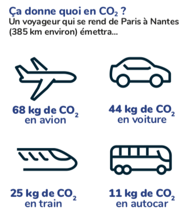 Illustration : un avion consomme 68kg de CO2, une voiture consomme 44kg de CO2, un train consomme 25kg de CO2 et un autocar consomme 11kg de CO2